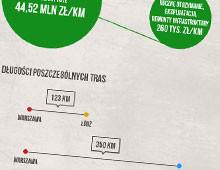 Koleje szybkich prędkości w Polsce