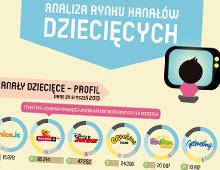 Analiza rynku kanałów dziecięcych