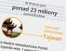 Czemu służą wspólne przejazdy – infografika